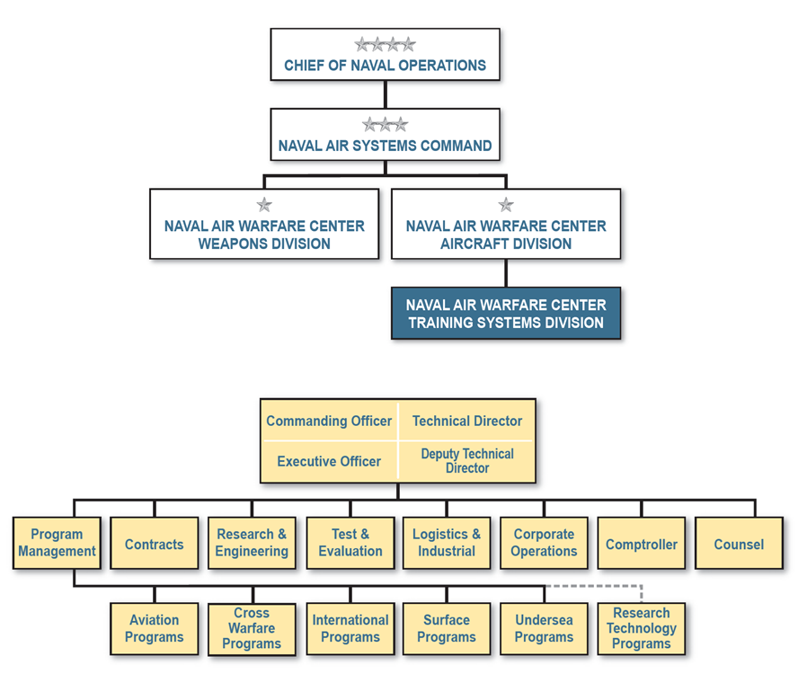 Reporting Relationships and Organization Structure